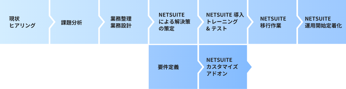 NETSUITE運用までの流れ