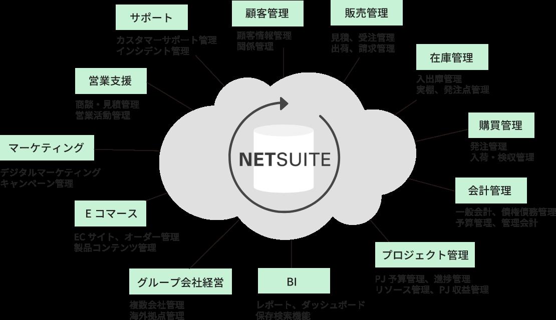 NETSUITEクラウド