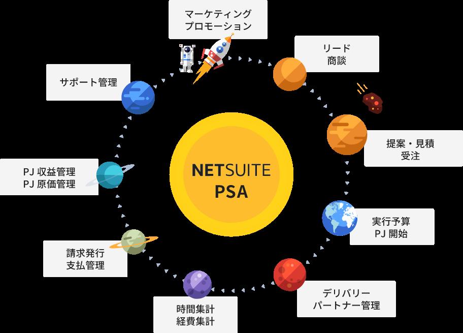 NETSUITE-PSAイメージ